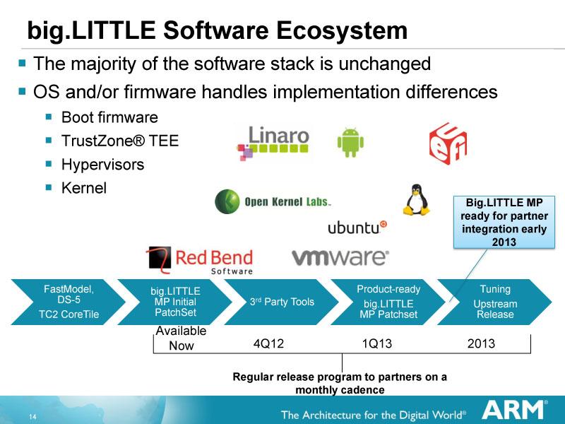big.LITTLEソフトウェアエコシステム