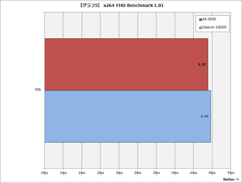 【グラフ5】 x264 FHD Benchmark 1.01