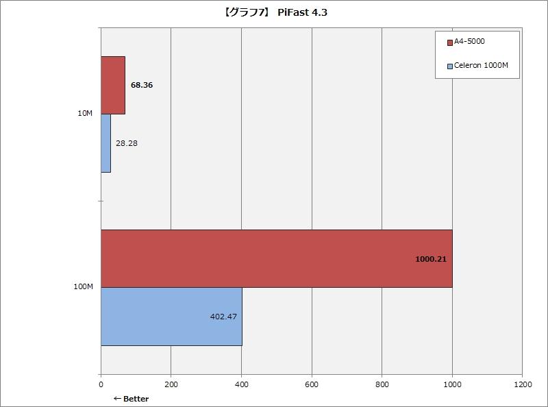 【グラフ7】 PiFast 4.3