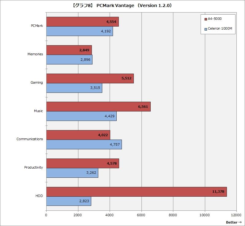 【グラフ8】 PCMark Vantage (Version 1.2.0)