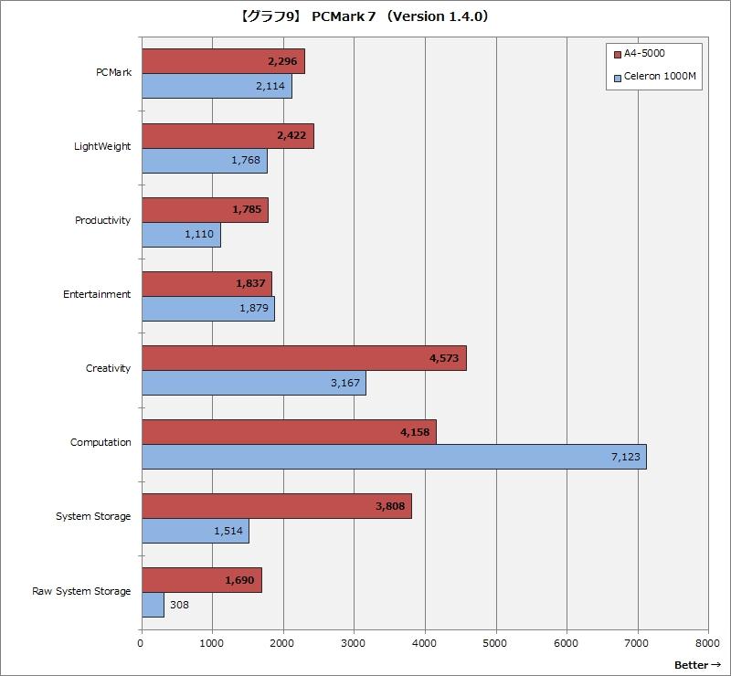 【グラフ9】 PCMark 7 (Version 1.4.0)