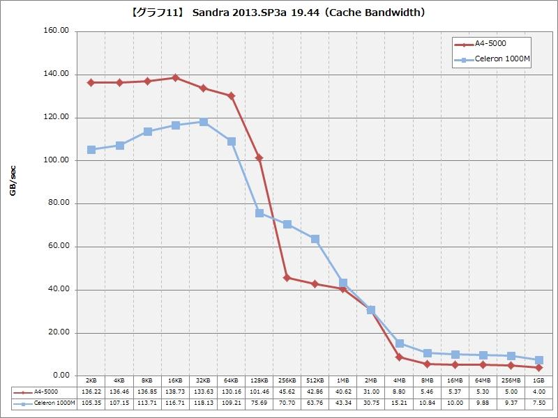 【グラフ11】 Sandra 2013.SP3a 19.44(Cache Bandwidth)