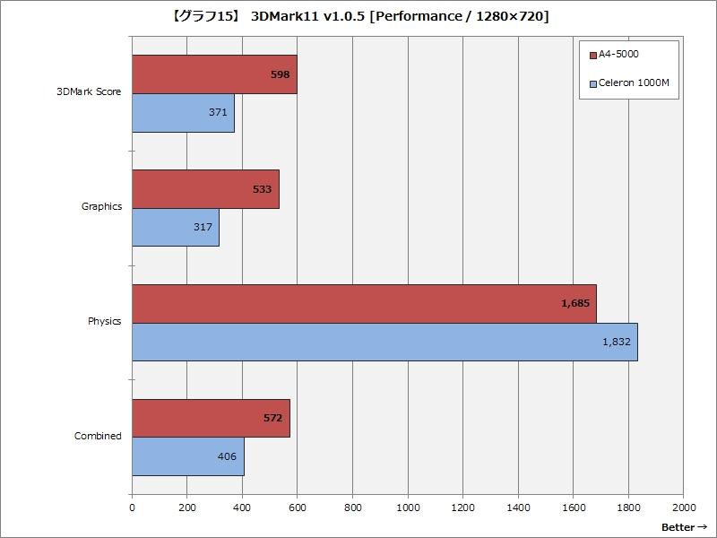 【グラフ15】 3DMark11 v1.0.5 [Performance / 1,280×720ドット]