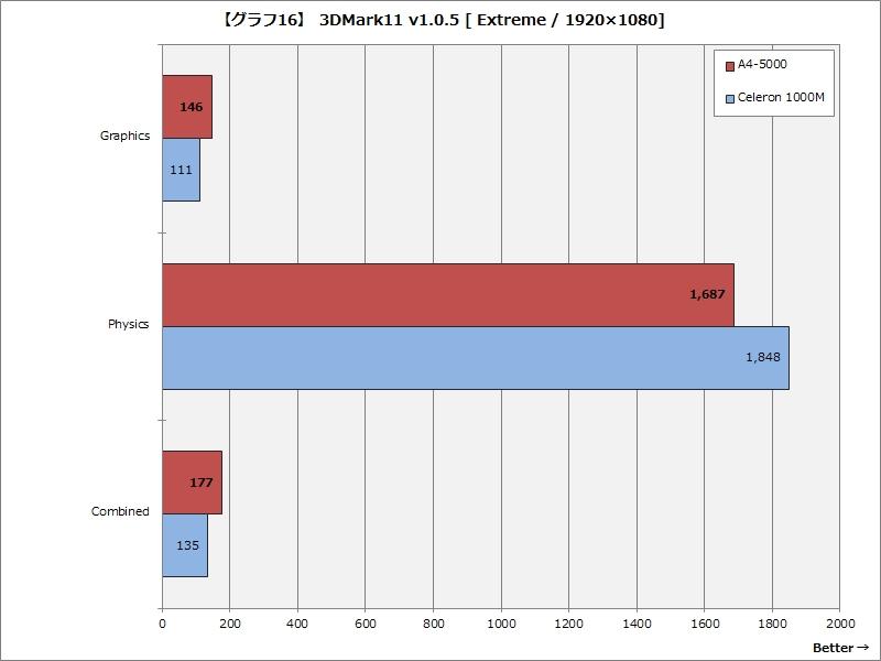 【グラフ16】 3DMark11 v1.0.5 [Extreme / 1,920×1,080ドット]