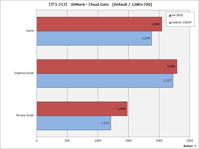 【グラフ17】 3DMark - Cloud Gate [Default / 1,280×720ドット]