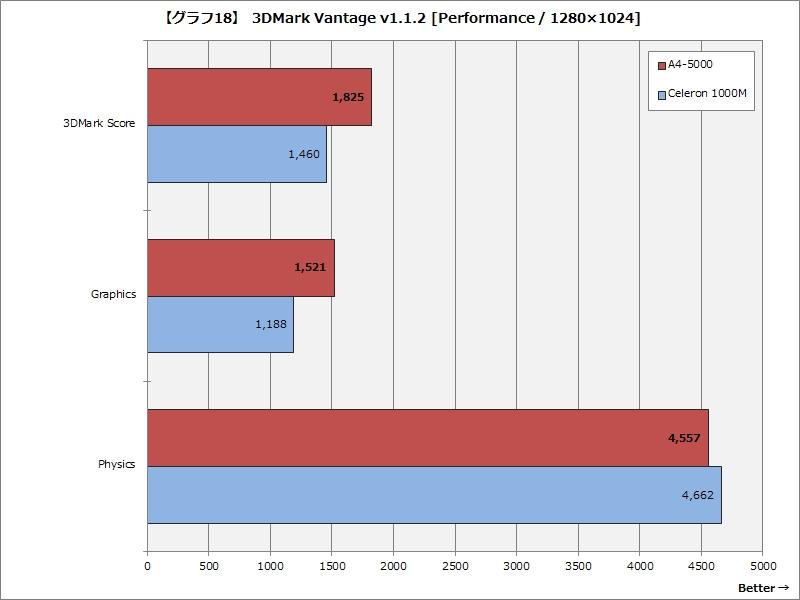 【グラフ18】 3DMark Vantage v1.1.2 [Performance / 1,280×1024]