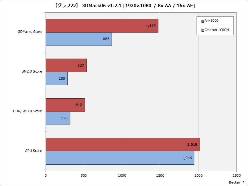【グラフ22】 3DMark06 v1.2.1 [1,920×1,080ドット / 8x AA / 16x AF]