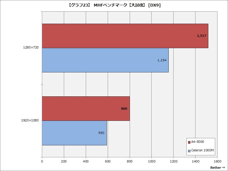 【グラフ23】 MHFベンチマーク【大討伐】 [DX9]