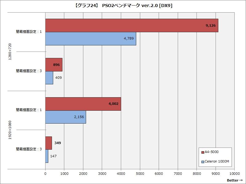 【グラフ24】 PSO2ベンチマーク ver.2.0 [DX9]