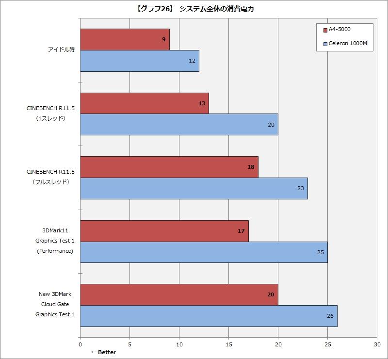 【グラフ26】システム全体の消費電力