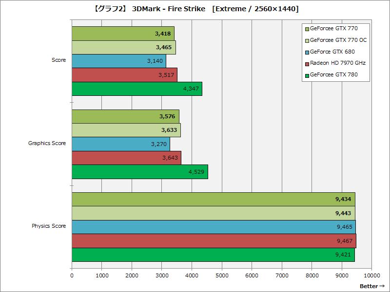 【グラフ2】3DMark - Fire Strike [Extreme / 2,560×1,440]
