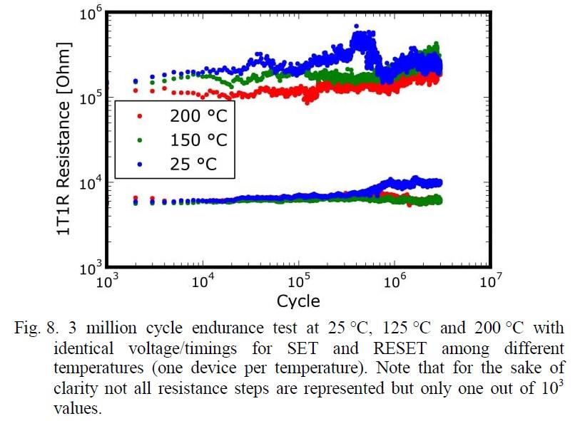 書き換えサイクル特性の温度による違い。200℃でも100万回を超える書き換えサイクルを得られている。仏CEA-LETIを中心とする研究グループの論文から(講演番号7-3)