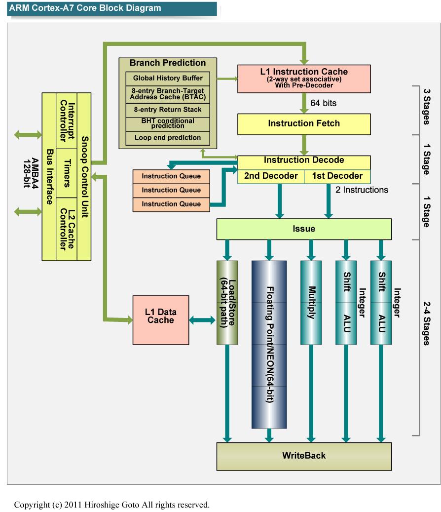 "Cortex-A7のブロックダイアグラム<br class="""">PDF版は<span class=""img-inline raw""><a href=""/video/pcw/docs/602/106/p11.pdf"" ipw_status=""1"" ipw_linktype=""filelink_raw"" class=""resource"">こちら</a></span>"