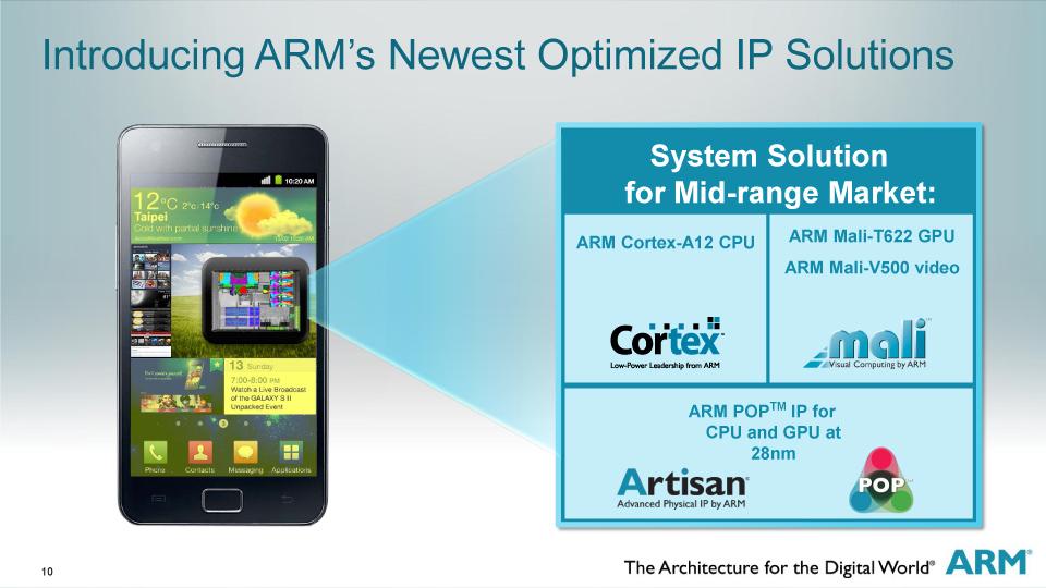 Cortex-A12の推奨構成