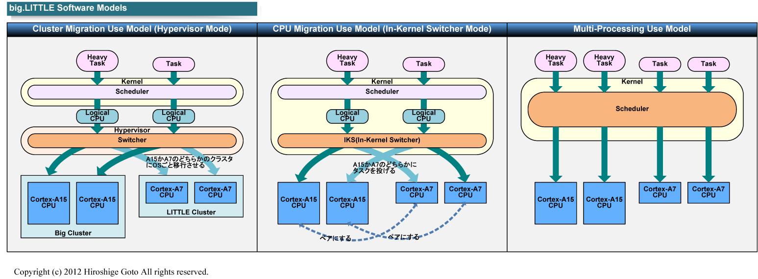 "big.LITTLEのソフトウェアモデル<br class="""">PDF版は<span class=""img-inline raw""><a href=""/video/pcw/docs/602/106/p14.pdf"" ipw_status=""1"" ipw_linktype=""filelink_raw"" class=""resource"">こちら</a></span>"