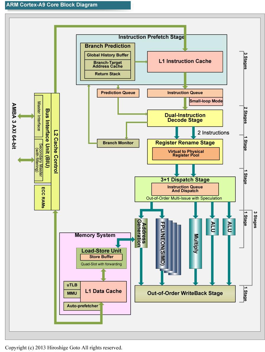 "Cortex-A9R4のブロックダイアグラム<br class="""">PDF版は<span class=""img-inline raw""><a href=""/video/pcw/docs/602/106/p6.pdf"" ipw_status=""1"" ipw_linktype=""filelink_raw"" class=""resource"">こちら</a></span>"