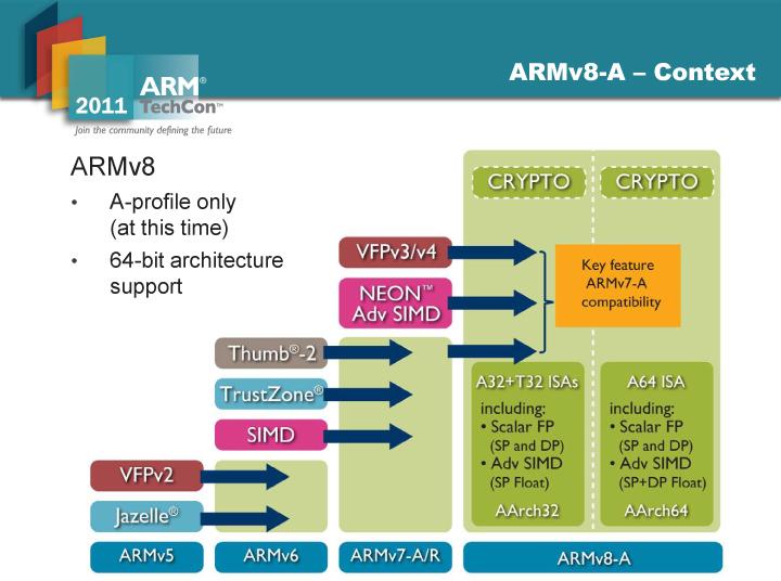 64-bitをサポートするARMv8命令セット