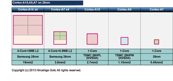 "Cortexシリーズのダイサイズ比較<br class="""">PDF版は<span class=""img-inline raw""><a href=""/video/pcw/docs/602/106/p9.pdf"" ipw_status=""1"" ipw_linktype=""filelink_raw"" class=""resource"">こちら</a></span>"
