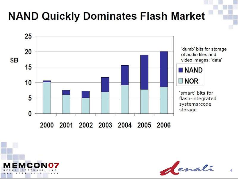 フラッシュメモリの市場規模推移。2007年7月に開催されたイベント「Memcon2007」で、Denali Software(その後にCadence Design Systemsが買収)が発表したスライドから