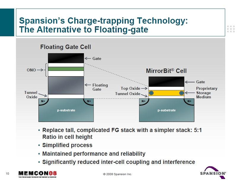 浮遊ゲート(フローティングゲート)方式のメモリセル構造(左)とMirrorBit技術のメモリセル構造(右)。2008年7月に開催されたイベント「Memcon 2008」でSpansionが発表したスライドから