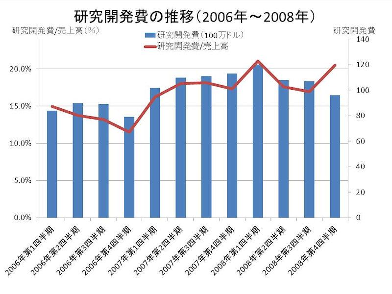 Spansionの研究開発費の推移(2006年~2008年、四半期ベース)
