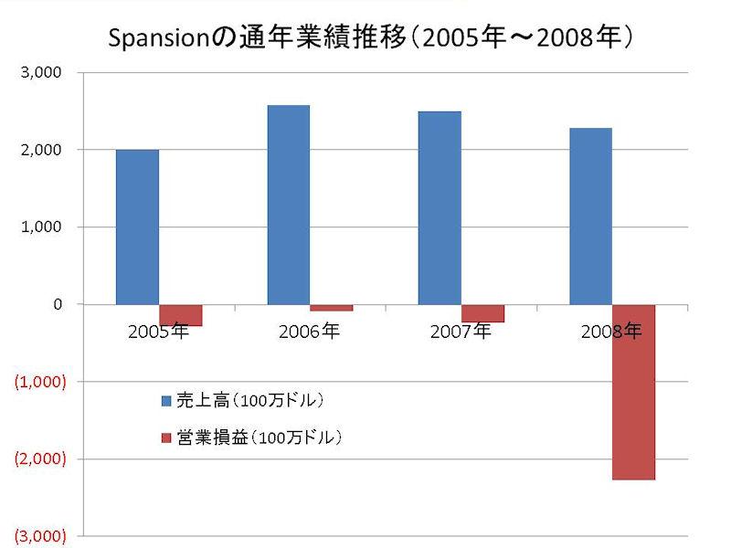 Spansionの通年業績推移(2005年~2008年)