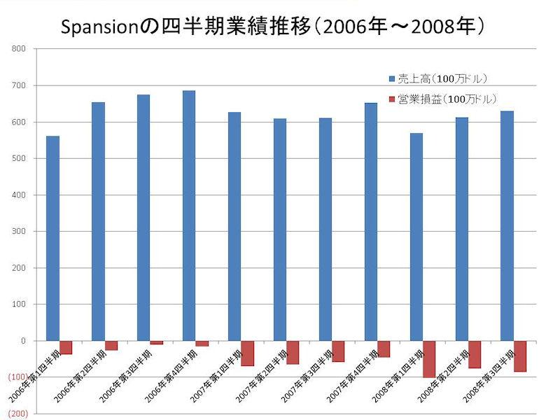Spansionの四半期業績推移(2006年~2008年)。この期間ずっと、売上高が伸びていないことが分かる。また、営業損益はすべての四半期で赤字になっている