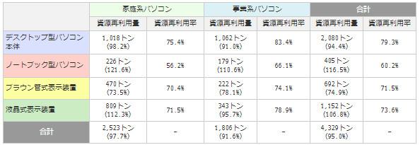 製品カテゴリ別再資源化量(括弧内は前年度比%、出典:パソコン3R推進協会)