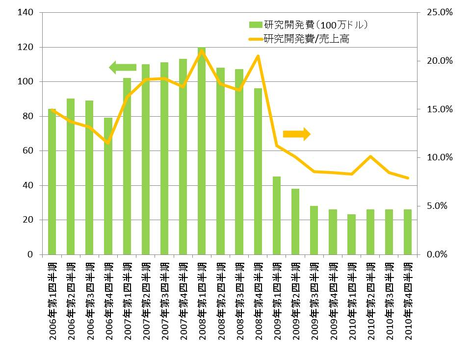 研究開発費の推移(2006~2010年)。2009年第1四半期からは研究開発費が大幅に削減されている