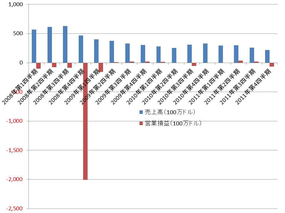 売上高と営業損益の推移(2008~2011年)。四半期ベース