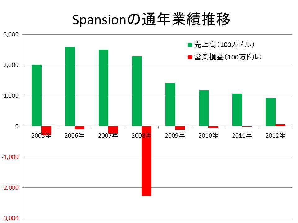 Spansionの通年業績(2005~2012年)