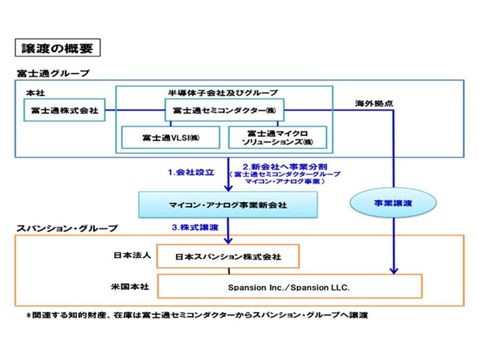マイコン・アナログ事業の譲渡手順。富士通グループが新会社を設立し、マイコン・アナログ事業を新会社に分割する。そして日本スパンションが新会社の株式を購入する
