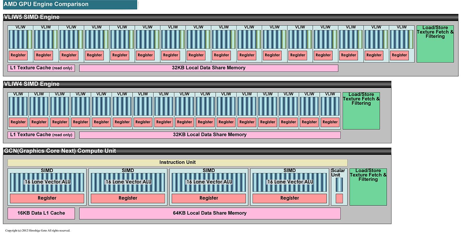 "GPUの比較<br class="""">PDF版は<span class=""img-inline raw""><a href=""/video/pcw/docs/606/220/p1.pdf"" ipw_status=""1"" ipw_linktype=""filelink_raw"" class=""resource"">こちら</a></span>"