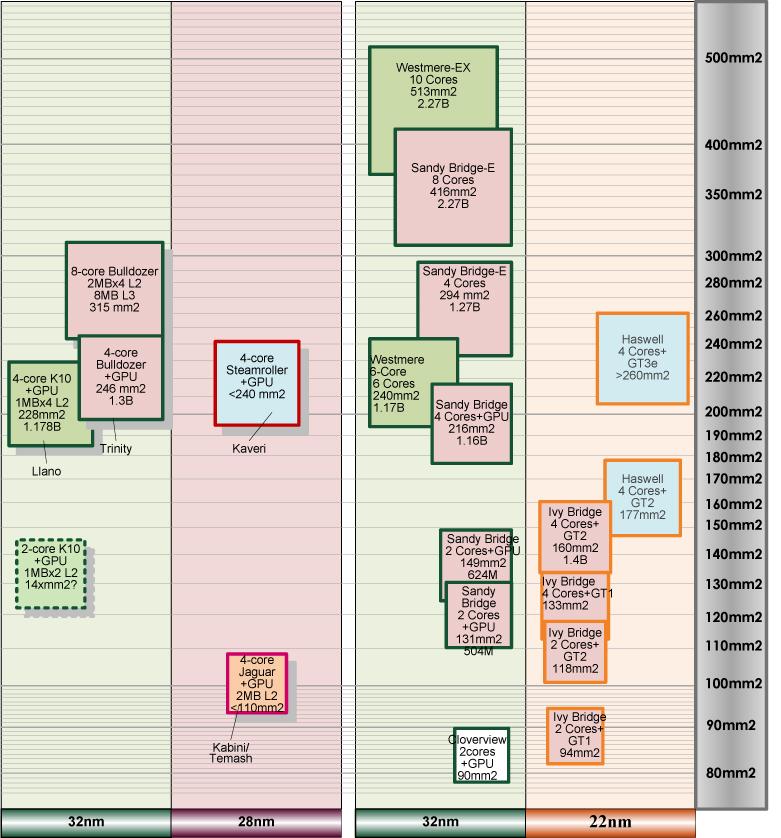 "AMDとIntelのダイサイズ比較<br class="""">PDF版は<span class=""img-inline raw""><a href=""/video/pcw/docs/606/220/p10.pdf"" ipw_status=""1"" ipw_linktype=""filelink_raw"" class=""resource"">こちら</a></span>"