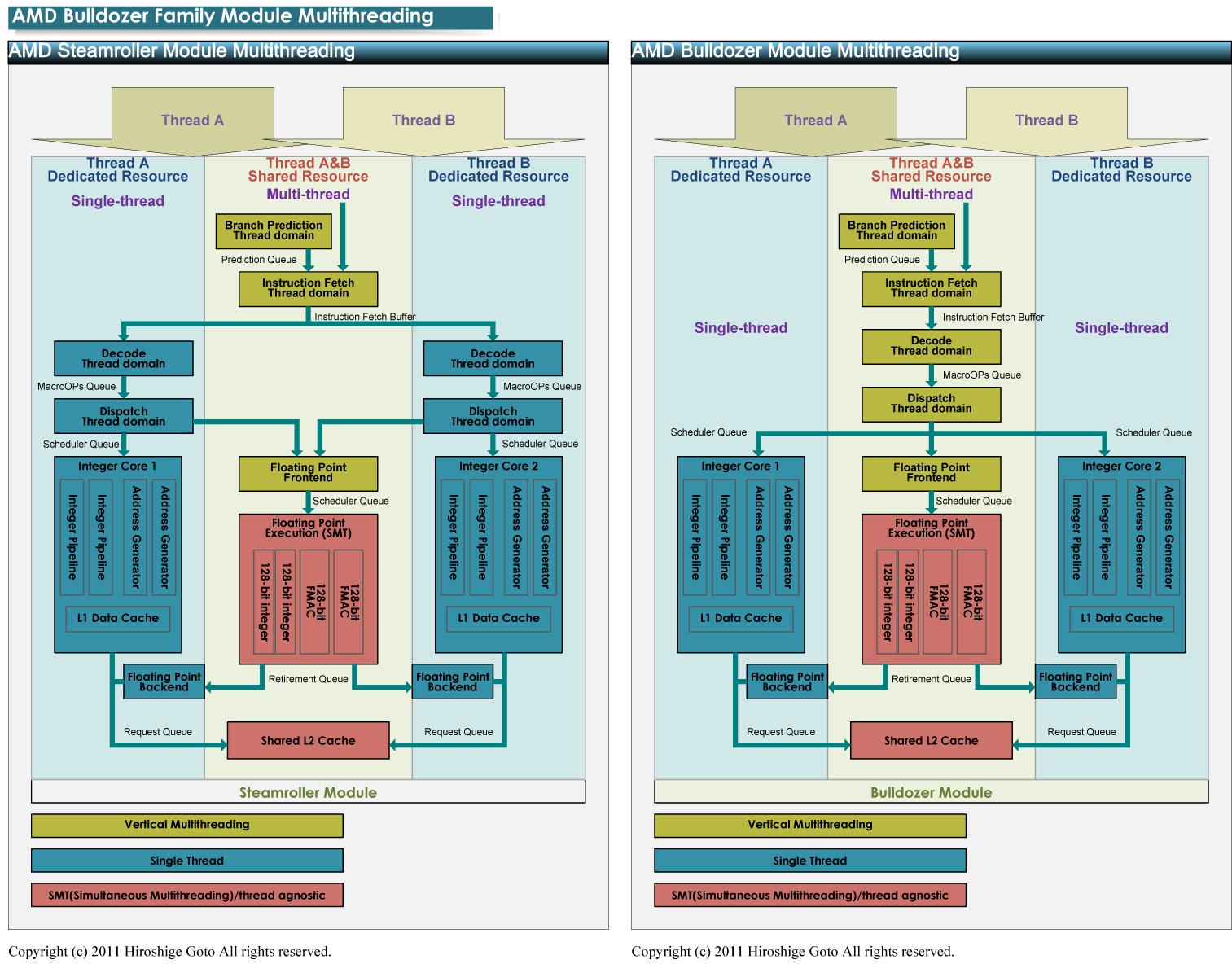"BulldozerとSteamrollerのマルチスレッディングの違い<br class="""">PDF版は<span class=""img-inline raw""><a href=""/video/pcw/docs/606/220/p6.pdf"" ipw_status=""1"" ipw_linktype=""filelink_raw"" class=""resource"">こちら</a></span>"