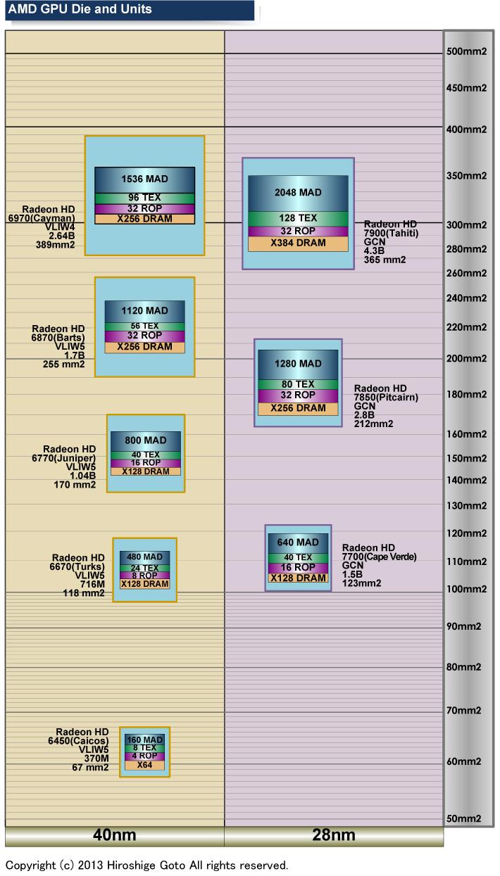 """ディスクリートGPUの進化とダイサイズ<br class="""""""">PDF版は<span class=""""img-inline raw""""><a href=""""/video/pcw/docs/606/220/p8.pdf"""" ipw_status=""""1"""" ipw_linktype=""""filelink_raw"""" class=""""resource"""">こちら</a></span>"""