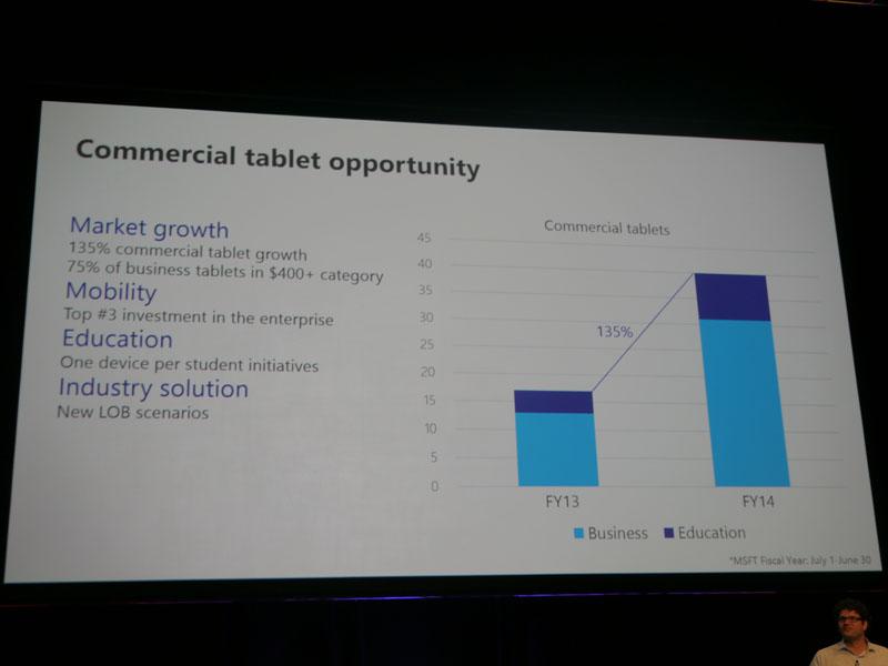ビジネス市場のタブレット成長予測