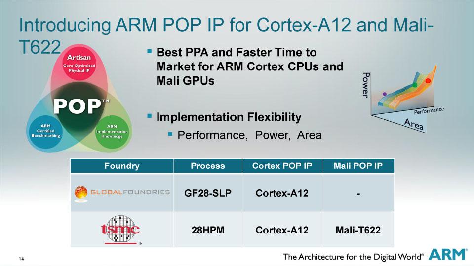 Cortex-A12は28nmプロセスに最適化して提供