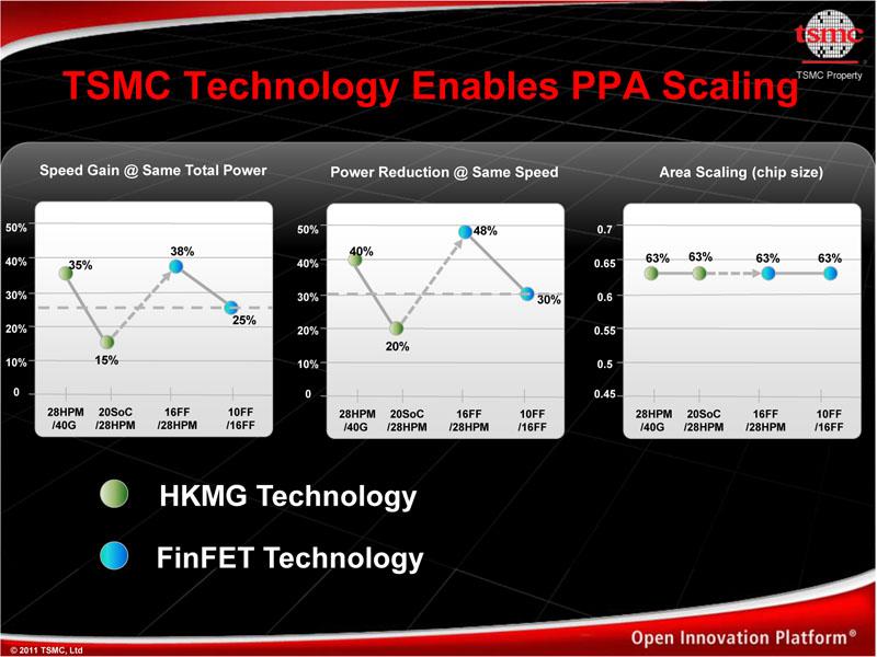 TSMCのプロセス技術スケーリング
