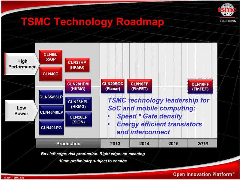 TSMCのロードマップ