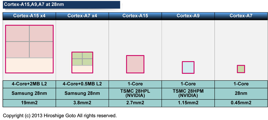 "ARM Coreダイエリア比較(PDF版は<span class=""img-inline raw""><a href=""/video/pcw/docs/607/295/p08.pdf"" ipw_status=""1"" ipw_linktype=""filelink_raw"" class=""resource"">こちら</a></span>)"