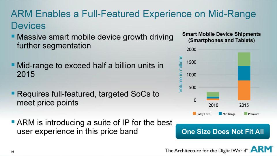 ARMはミッドレンジ、エントリーレベルの成長が大きいと見ている
