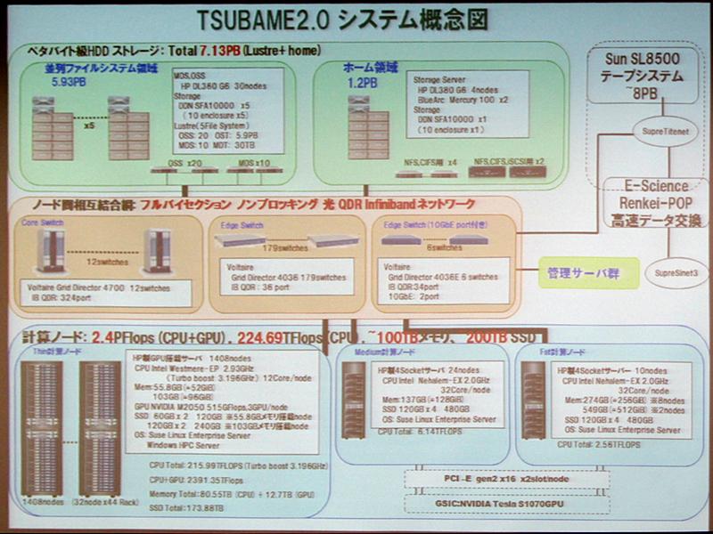TSUBAME 2.0のシステム構成