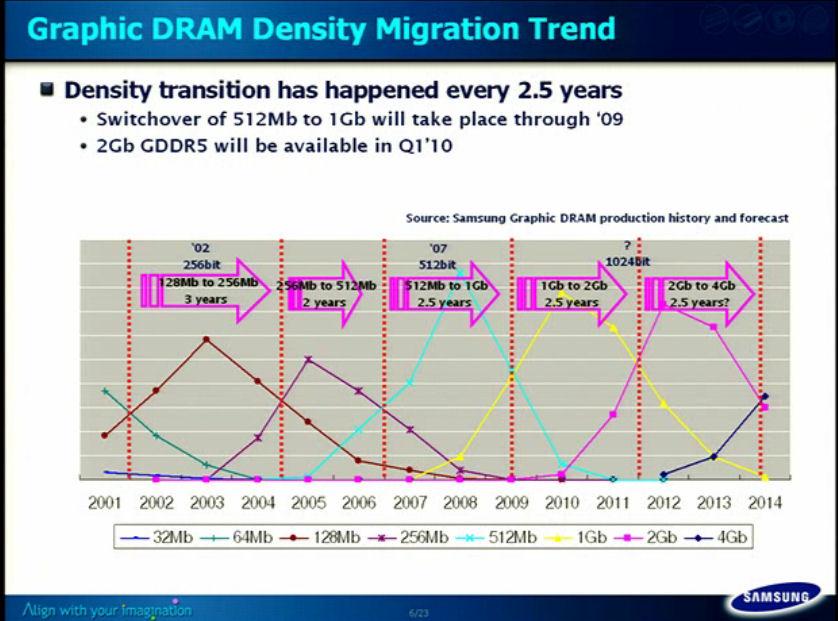 GDDR5の大容量化