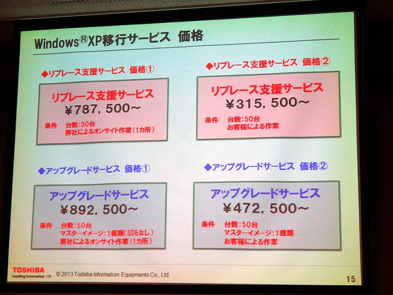 それぞれのサービスを利用した料金の例