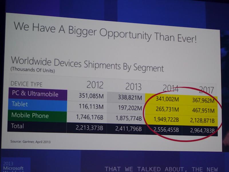 PC市場に比べて、タブレットスマートフォン市場は今後も大きく成長する