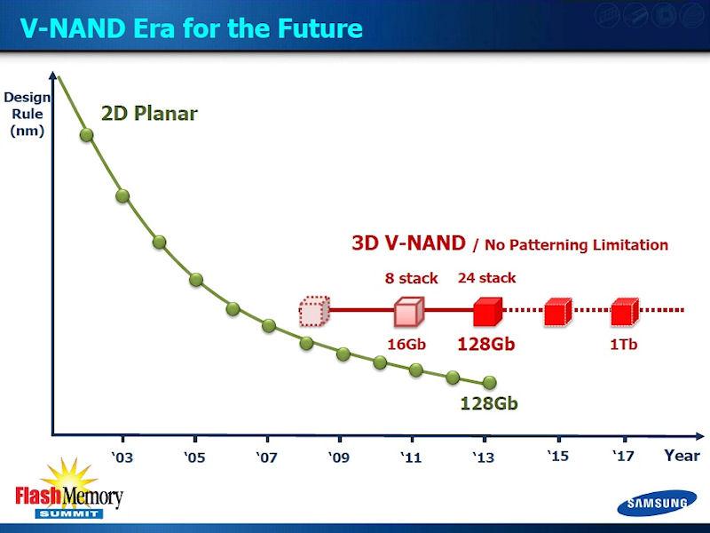 NANDフラッシュメモリの微細化トレンド。3D NAND技術によって製造技術を微細化せずに、1Tbitと膨大な記憶容量をワンチップで実現可能になる。なおSamsungは3D NAND技術を「V-NAND(Vertical NAND)」と呼んでいる
