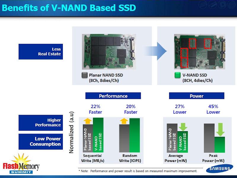 従来の2D NANDフラッシュを内蔵したSSDと、128Gbitの3D NANDフラッシュを内蔵したSSDの比較