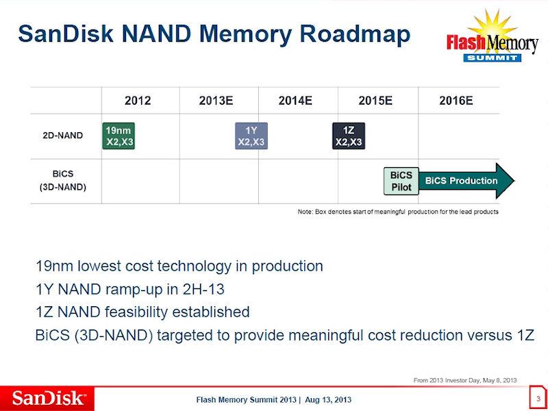 SanDiskと東芝の大容量NANDフラッシュメモリ開発ロードマップ