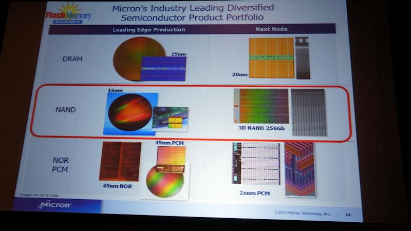 DRAMとNANDフラッシュ、PCM(相変化メモリ)のロードマップ